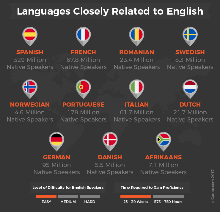 languages-closely-related-to-english-language-new.png