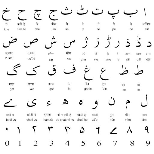 A Guide to the Urdu Language